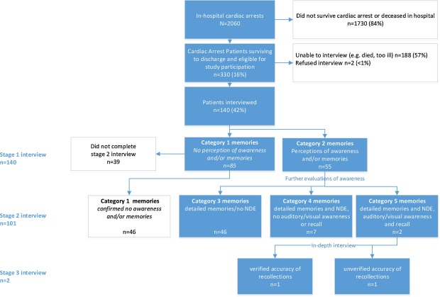 Summary flowchart of study enrollment, taken from Parnia et al. (2014).
